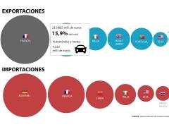 Principales socios comerciales de Espa�a