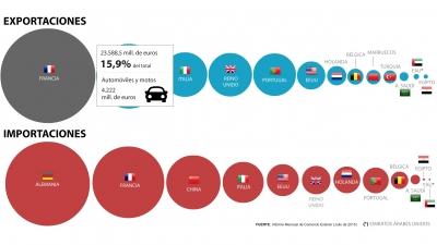 La Uni�n Europea, el principal socio comercial de Espa�a