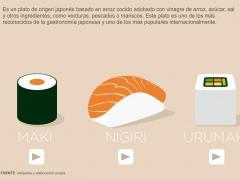 Los sushi más consumidos