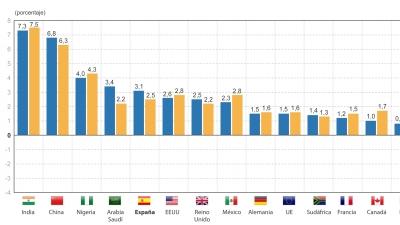 Espa�a aprueba el examen del FMI