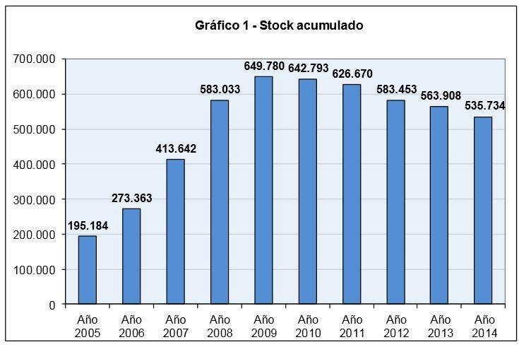Stock de vivienda nueva (Fomento)