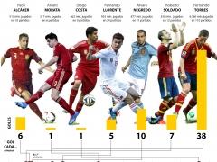 Los 'nueves' de España