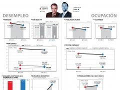 La EPA que deja Rajoy