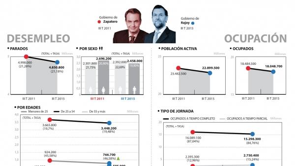 La EPA que encontró Rajoy y la que dejará el 20-D