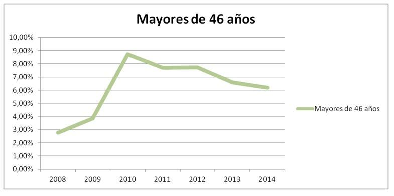 Informe 2014 de oferta y demanda laboral de Adecco. (ADECCO E INFOEMPLEO)  Ver más en: http://www.20minutos.es/fotos/imagen/empleo-247045/#xtor=AD-15&xts=467263