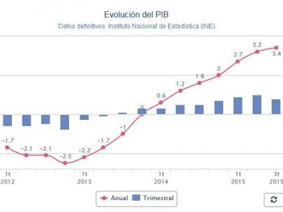 PIB en el tercer trimestre