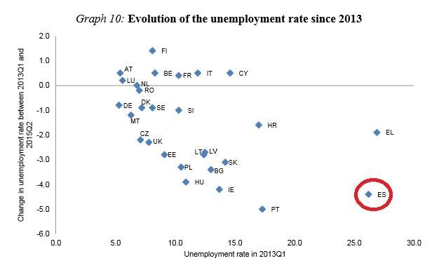 Tasa de desempleo y su evolución de 2013 a 2015. (COMISIÓN EUROPEA)