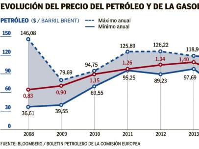 Evolución del precio del petróleo y de la gasolina