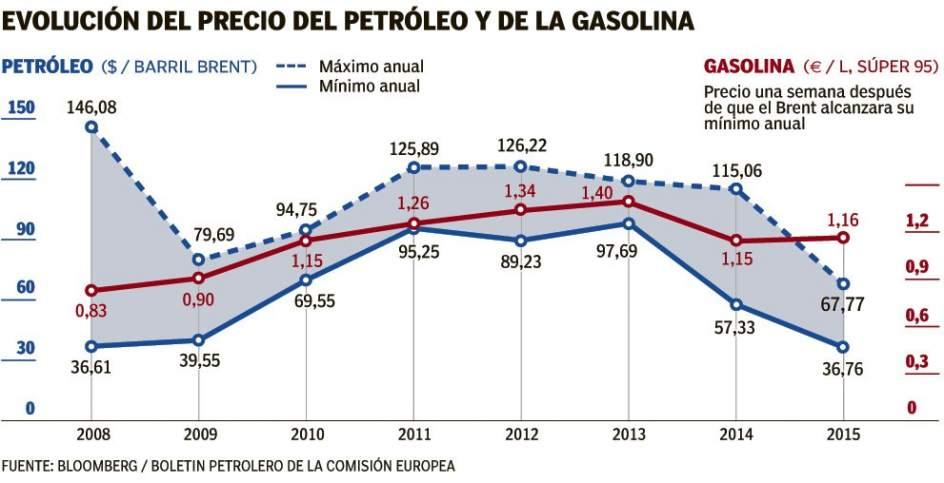 Evolución del precio del petróleo y de la gasolina (HENAR DE PEDRO)  Ver más en: http://www.20minutos.es/fotos/imagen/evolucion-del-precio-del-petroleo-y-de-la-gasolina-252556/#xtor=AD-15&xts=467263