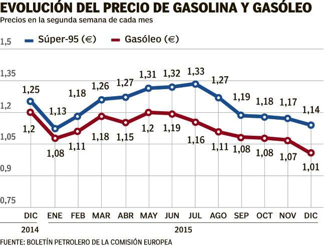 Precios de las gasolinas (HENAR DE PEDRO)