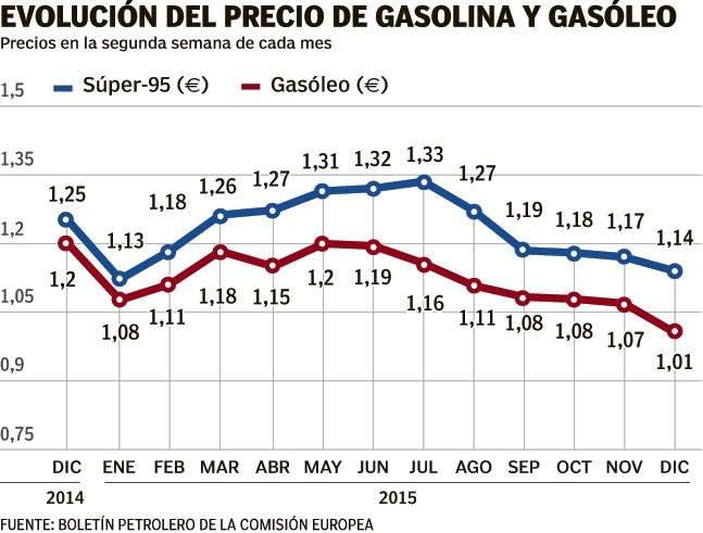 precio gasoil calefaccion barcelona beautiful gasoil