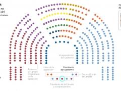 Composición del Congreso de los diputados
