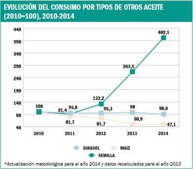 Evolución del consumo por tipos de otros aceites (MERCASA)
