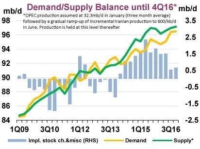 Oferta y demanda de petróleo (AIE)