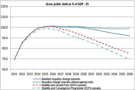 Escenarios de la deuda pública en España, según Bruselas