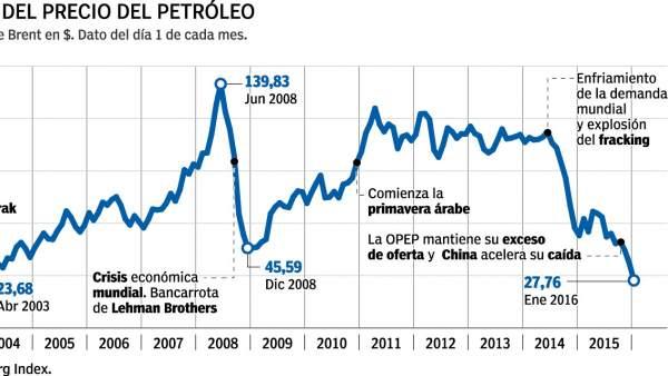 Evolución del precio del petróleo