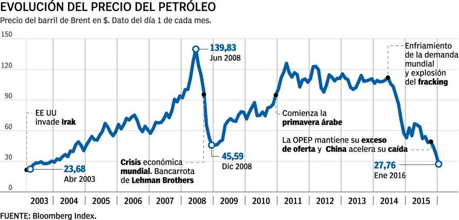 El precio de la gasolina gomel