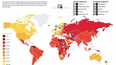 Índice de percepción de la corrupción 2015