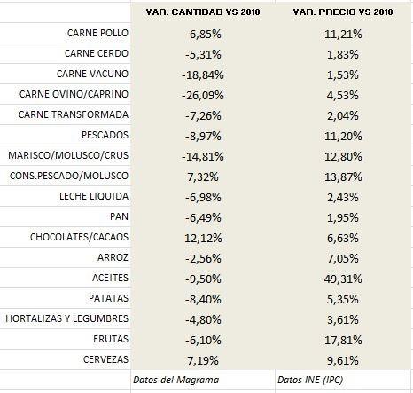 Precios y consumos (INE y MAGRAMA)