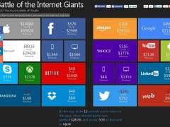 Una web muestra en tiempo real lo que ganan los gigantes de Internet