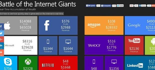 Una web muestra en tiempo real lo que ganan los gigantes de Internet: Apple se lleva el 50%