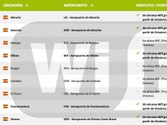 Aeropuertos con WIFI gratuita