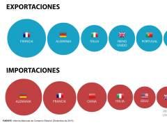 Principales socios comerciales