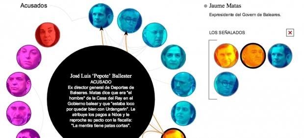 Un exconcejal dice que Madrid 2016 pagó sin justificación a una fundación de Iñaki Urdangarin