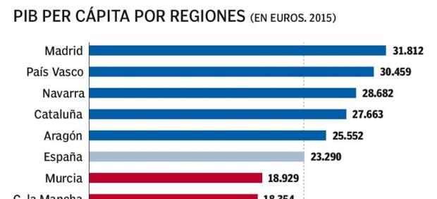 Autonomía rica, autonomía pobre: la brecha entre regiones alcanza su máximo en este siglo
