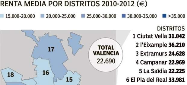 Renta media por distritos en Valencia