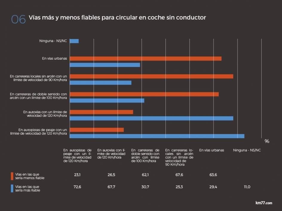 Una amplia mayoría de españoles considera que las autovías y las autopistas son el entorno más seguro para que circulen los coches sin conductor.