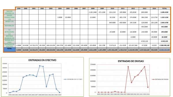 Resumen de movimientos de divisas y efectivo de Mario Conde