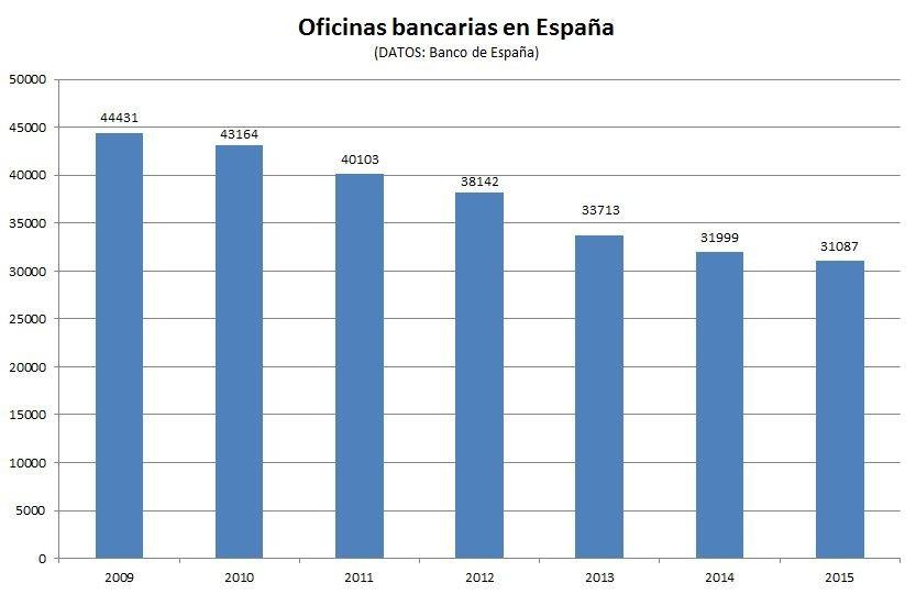Se dispara al 39 la cifra de clientes que usa banca for Sucursales banco espana