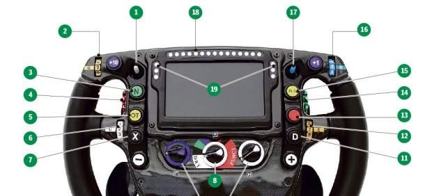 Así funciona el volante de Fernando Alonso