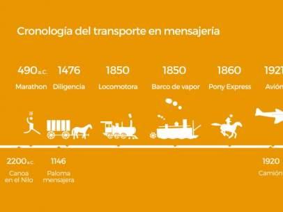 Evolución del transporte en la mensajería