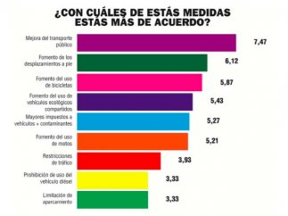 Medidas anticontaminación