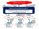 Plataforma global de comunicaciones de Toyota