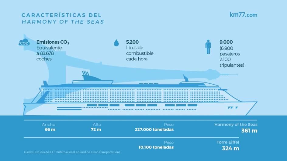 Características del Harmony of the seas