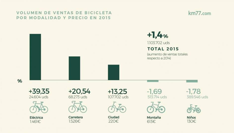 Gráfico sobre unidades vendidas y precio de las bicicletas según su tipología
