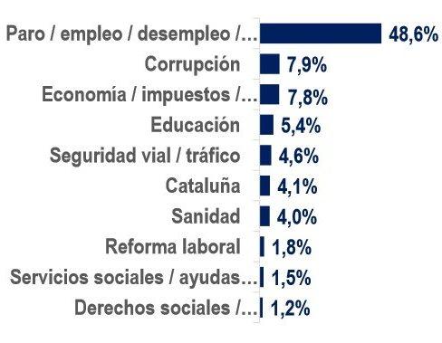 La Seguridad Vial es el quinto problema que preocupa a los españoles