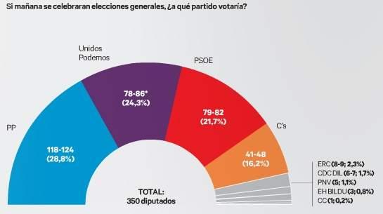 Elecciones generales 2016 encuestas el pp va primero y unidos podemos saca una ligera ventaja - Casos de corrupcion de podemos ...