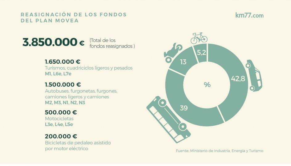 El Plan Movea reasigna 3.850.000 euros para vehículos eléctricos