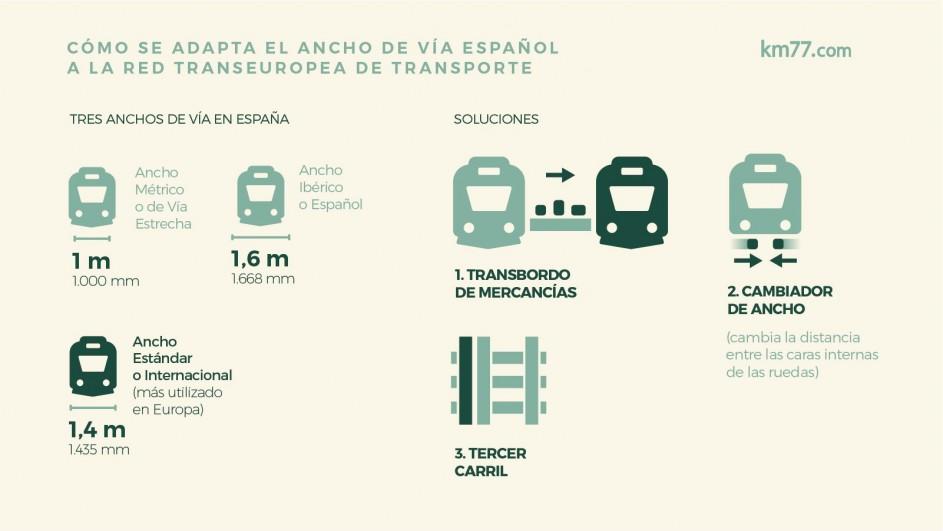 Adaptación del ancho de vía español a la red transeuropea de transporte