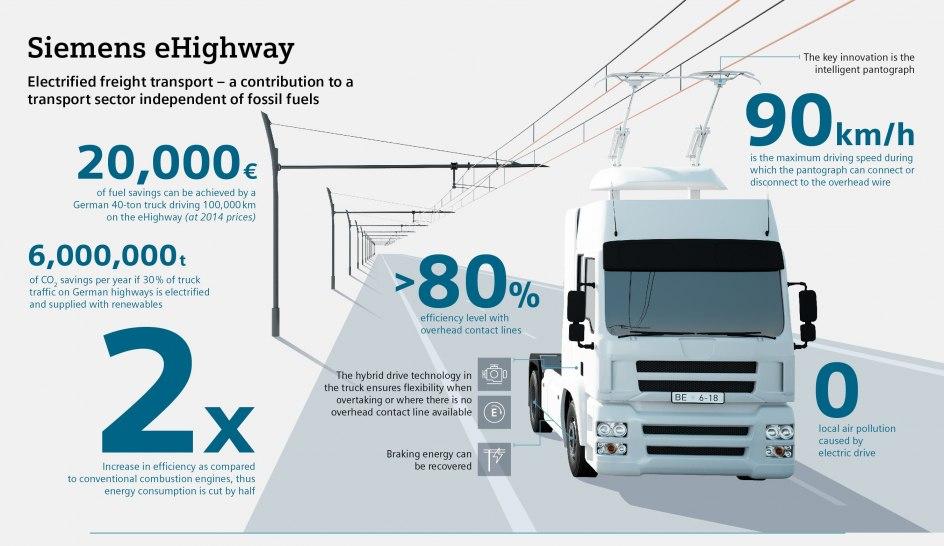 Infografía del ahorro que suponen las carreteras eléctricas