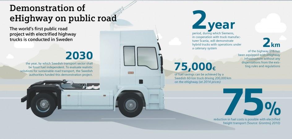 Infografía del eHhighway en una carretera pública