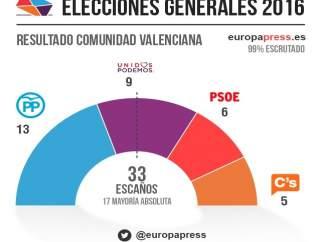 Resultados electorales del 26J en la Comunitat Valenciana