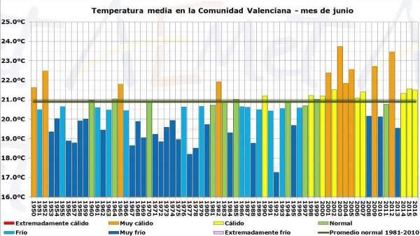 Grñafico facilitado por Aemet sobre las temperaturas en el mes de junio