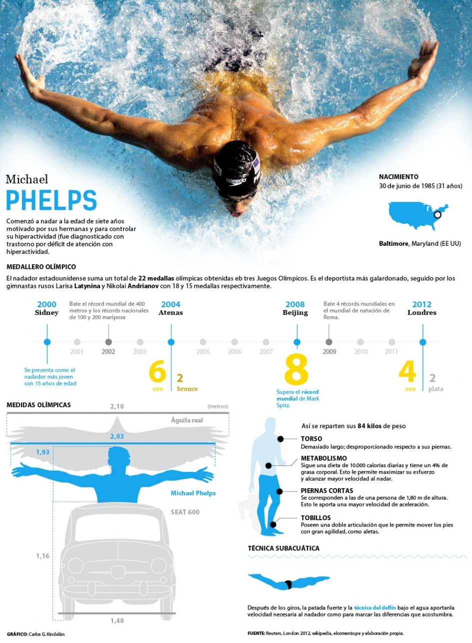 Michael Phelps - Wikipedia, la enciclopedia libre