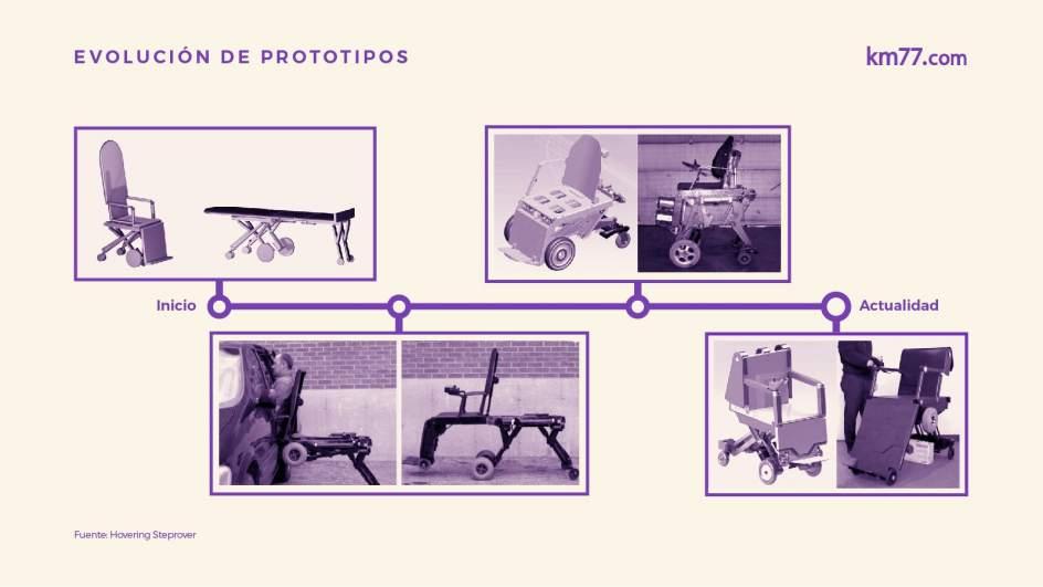 Gráfico explicativo con todos los prototipos de la marca