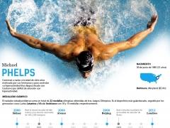 Los números de Phelps